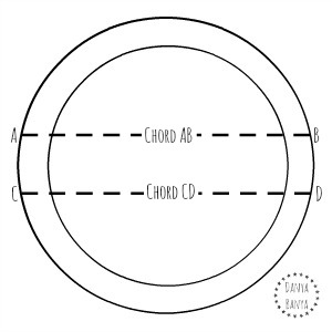 Chords and segments of a paper plate circle